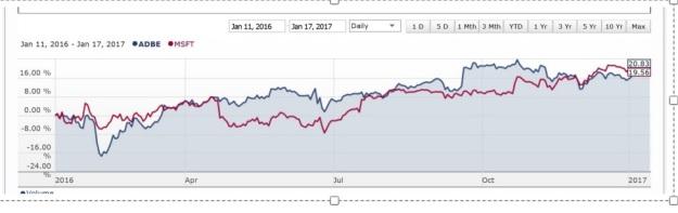 adbe-msft-2016-chart