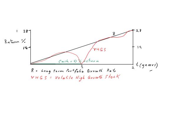 stock-discount-chart